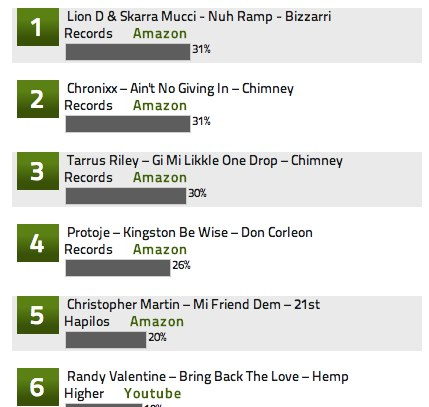 JUGGLERZ-GERMANY-REGGAE-CHART-JAN-2013